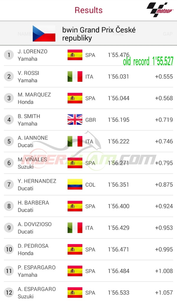 Kualifikasi Motogp Qatar 2015   MotoGP 2017 Info, Video, Points Table