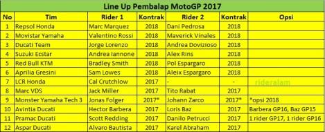 daftar-pembalap-motogp-2017